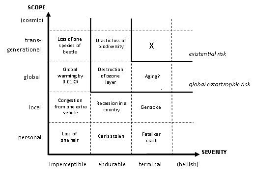 X-risk_chart