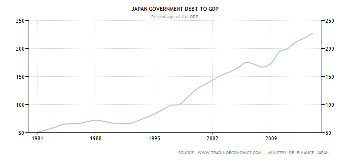 japan-government-debt-to-gdp-1980-2014